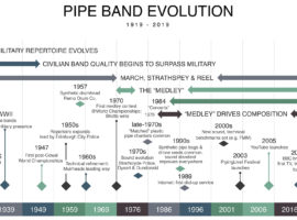 Survey Summary: 100 Years of Pipe Bands